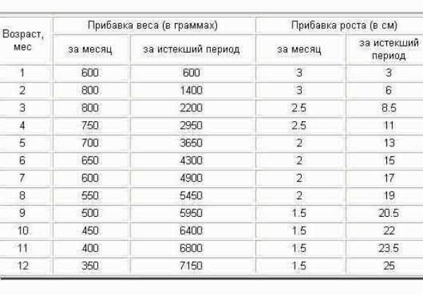 вес котенка в 3 месяца таблица